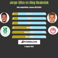 Jorge Silva vs Oleg Reabciuk h2h player stats