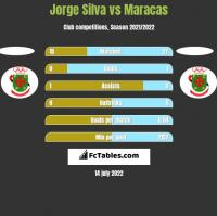 Jorge Silva vs Maracas h2h player stats