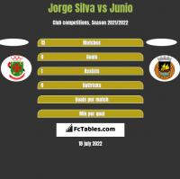 Jorge Silva vs Junio h2h player stats
