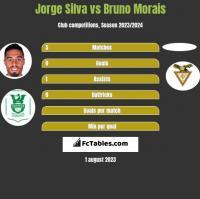 Jorge Silva vs Bruno Morais h2h player stats