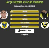 Jorge Teixeira vs Arjan Swinkels h2h player stats