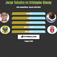 Jorge Teixeira vs Cristophe Diandy h2h player stats