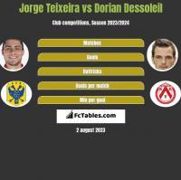 Jorge Teixeira vs Dorian Dessoleil h2h player stats
