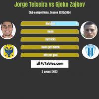 Jorge Teixeira vs Gjoko Zajkov h2h player stats