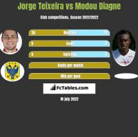 Jorge Teixeira vs Modou Diagne h2h player stats