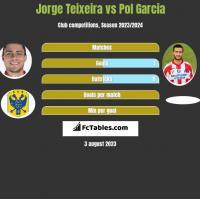 Jorge Teixeira vs Pol Garcia h2h player stats
