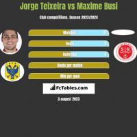 Jorge Teixeira vs Maxime Busi h2h player stats