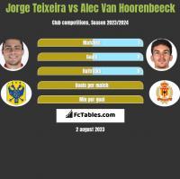Jorge Teixeira vs Alec Van Hoorenbeeck h2h player stats