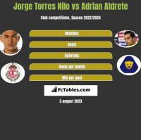 Jorge Torres Nilo vs Adrian Aldrete h2h player stats