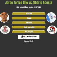 Jorge Torres Nilo vs Alberto Acosta h2h player stats