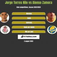 Jorge Torres Nilo vs Alonso Zamora h2h player stats