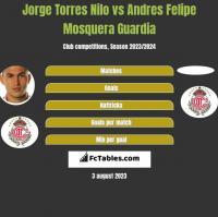 Jorge Torres Nilo vs Andres Felipe Mosquera Guardia h2h player stats