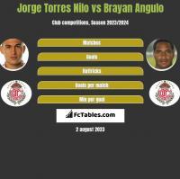 Jorge Torres Nilo vs Brayan Angulo h2h player stats