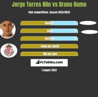 Jorge Torres Nilo vs Bruno Romo h2h player stats