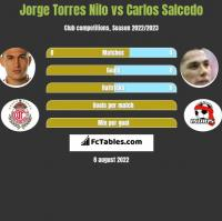 Jorge Torres Nilo vs Carlos Salcedo h2h player stats