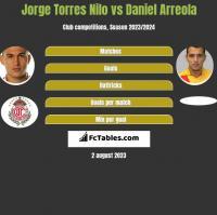 Jorge Torres Nilo vs Daniel Arreola h2h player stats