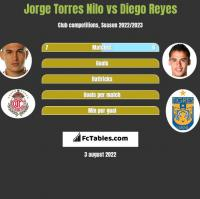 Jorge Torres Nilo vs Diego Reyes h2h player stats