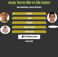 Jorge Torres Nilo vs Elio Castro h2h player stats