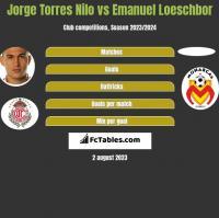 Jorge Torres Nilo vs Emanuel Loeschbor h2h player stats