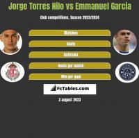 Jorge Torres Nilo vs Emmanuel Garcia h2h player stats