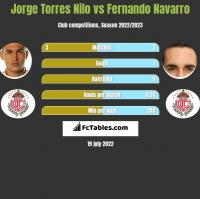 Jorge Torres Nilo vs Fernando Navarro h2h player stats