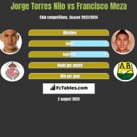 Jorge Torres Nilo vs Francisco Meza h2h player stats
