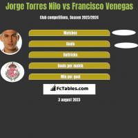 Jorge Torres Nilo vs Francisco Venegas h2h player stats
