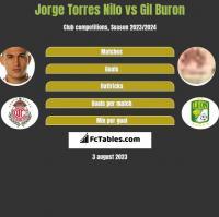 Jorge Torres Nilo vs Gil Buron h2h player stats