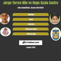 Jorge Torres Nilo vs Hugo Ayala Castro h2h player stats