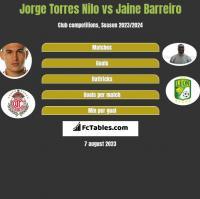 Jorge Torres Nilo vs Jaine Barreiro h2h player stats