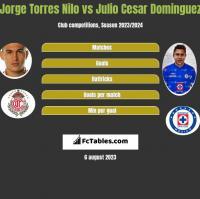 Jorge Torres Nilo vs Julio Cesar Dominguez h2h player stats