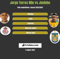 Jorge Torres Nilo vs Juninho h2h player stats