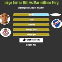Jorge Torres Nilo vs Maximiliano Perg h2h player stats