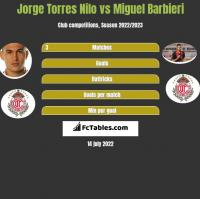 Jorge Torres Nilo vs Miguel Barbieri h2h player stats