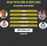 Jorge Torres Nilo vs Raul Lopez h2h player stats
