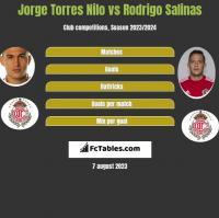 Jorge Torres Nilo vs Rodrigo Salinas h2h player stats