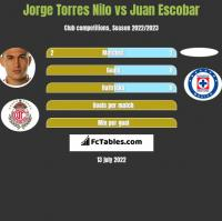 Jorge Torres Nilo vs Juan Escobar h2h player stats