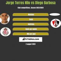 Jorge Torres Nilo vs Diego Barbosa h2h player stats