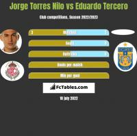 Jorge Torres Nilo vs Eduardo Tercero h2h player stats