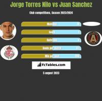 Jorge Torres Nilo vs Juan Sanchez h2h player stats