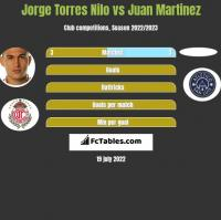 Jorge Torres Nilo vs Juan Martinez h2h player stats