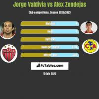 Jorge Valdivia vs Alex Zendejas h2h player stats