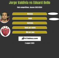 Jorge Valdivia vs Eduard Bello h2h player stats