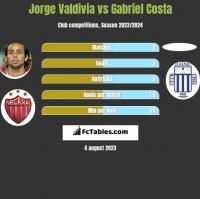 Jorge Valdivia vs Gabriel Costa h2h player stats
