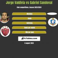 Jorge Valdivia vs Gabriel Sandoval h2h player stats