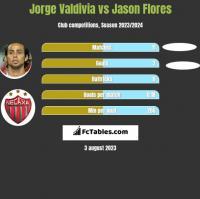 Jorge Valdivia vs Jason Flores h2h player stats