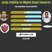 Jorge Valdivia vs Miguel Angel Sansores h2h player stats