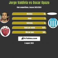 Jorge Valdivia vs Oscar Opazo h2h player stats