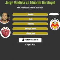 Jorge Valdivia vs Eduardo Del Angel h2h player stats