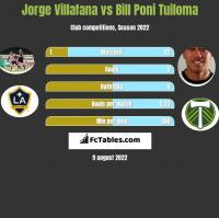 Jorge Villafana vs Bill Poni Tuiloma h2h player stats